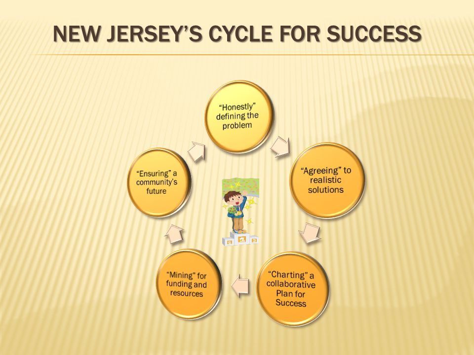 NEW JERSEYS CYCLE FOR SUCCESS