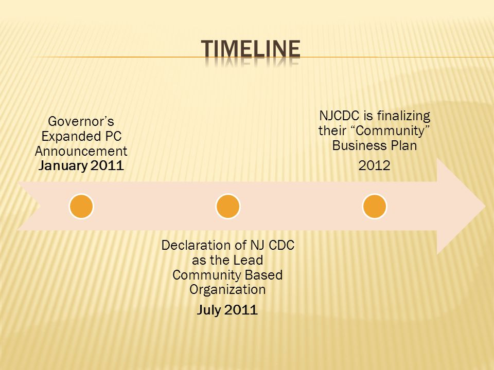 Governors Expanded PC Announcement January 2011 Declaration of NJ CDC as the Lead Community Based Organization July 2011 NJCDC is finalizing their Community Business Plan 2012
