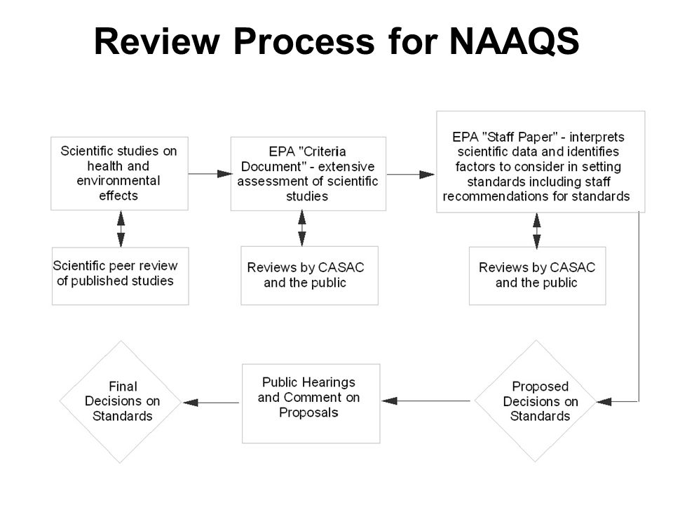 Review Process for NAAQS