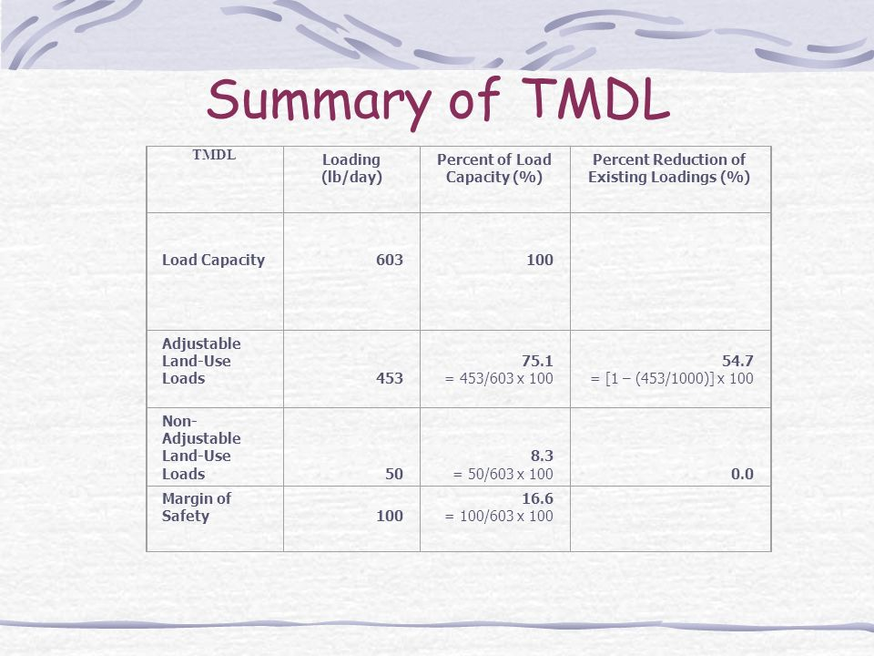 Summary of TMDL TMDL Loading (lb/day) Percent of Load Capacity (%) Percent Reduction of Existing Loadings (%) Load Capacity Adjustable Land-Use Loads = 453/603 x = [1 – (453/1000)] x 100 Non- Adjustable Land-Use Loads = 50/603 x Margin of Safety = 100/603 x 100