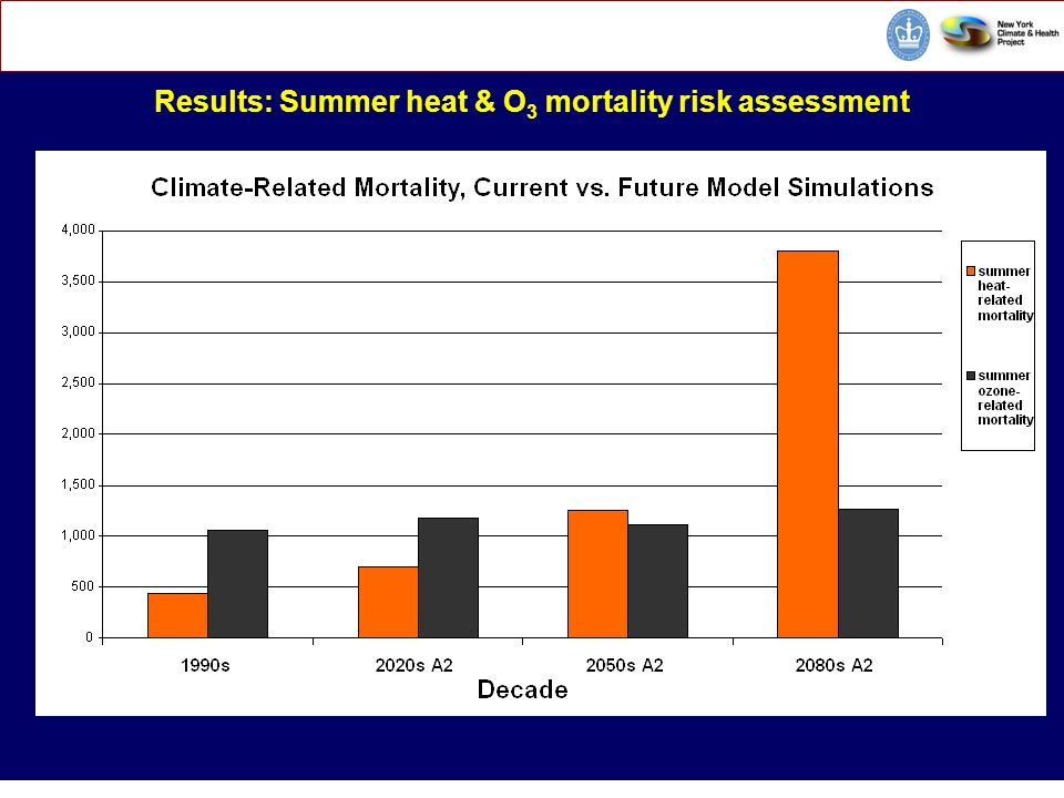 CORE E nvironmental H ealth S ciences Climate Change and Public Health Results: Summer heat & O 3 mortality risk assessment CC