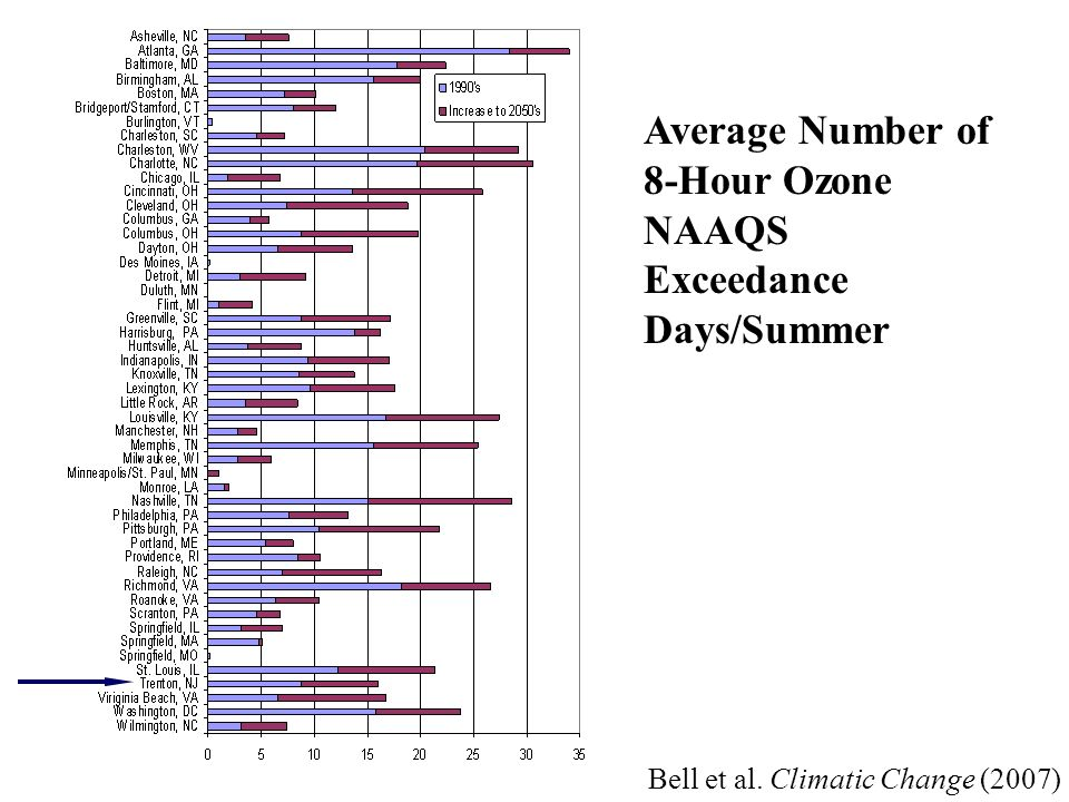 Average Number of 8-Hour Ozone NAAQS Exceedance Days/Summer Bell et al. Climatic Change (2007)