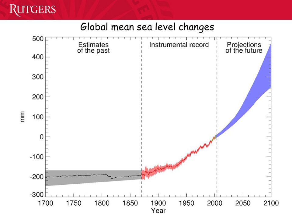 Global mean sea level changes