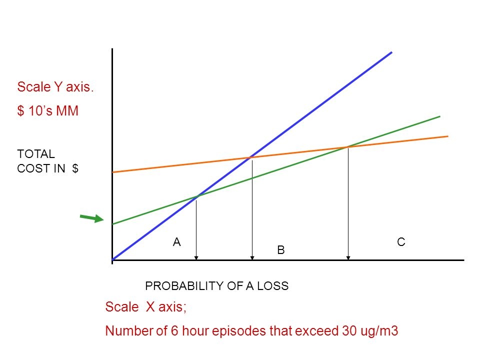 PROBABILITY OF A LOSS TOTAL COST IN $ A B C Scale Y axis.