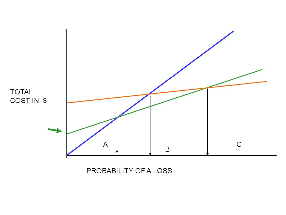 PROBABILITY OF A LOSS TOTAL COST IN $ A B C