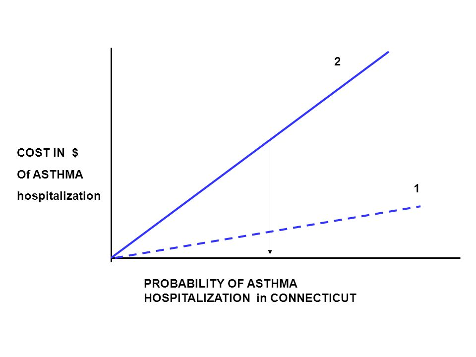 PROBABILITY OF ASTHMA HOSPITALIZATION in CONNECTICUT COST IN $ Of ASTHMA hospitalization 1 2