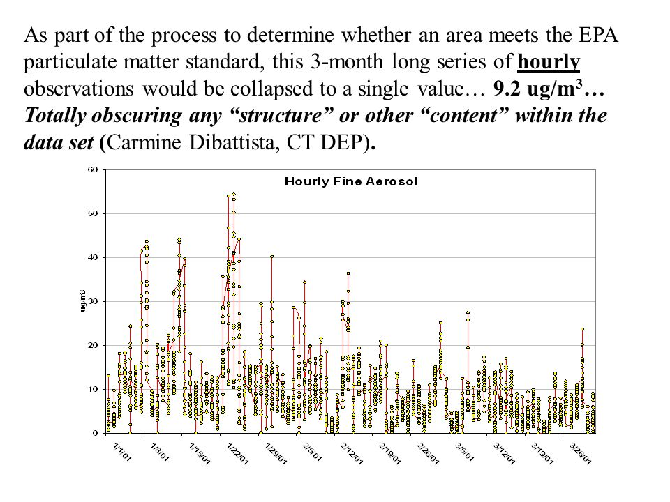As part of the process to determine whether an area meets the EPA particulate matter standard, this 3-month long series of hourly observations would be collapsed to a single value… 9.2 ug/m 3 … Totally obscuring any structure or other content within the data set (Carmine Dibattista, CT DEP).