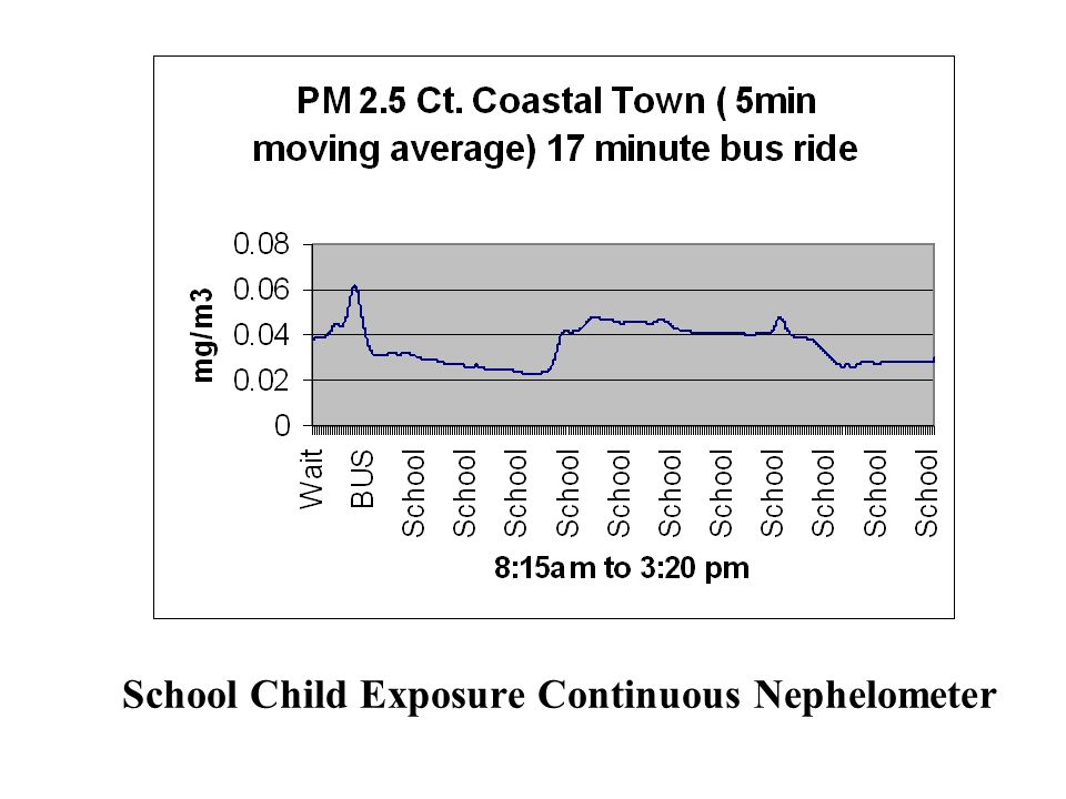 School Child Exposure Continuous Nephelometer