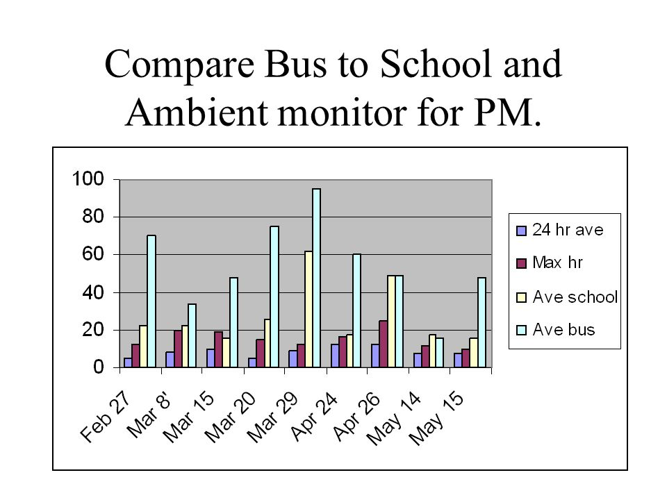 Compare Bus to School and Ambient monitor for PM.