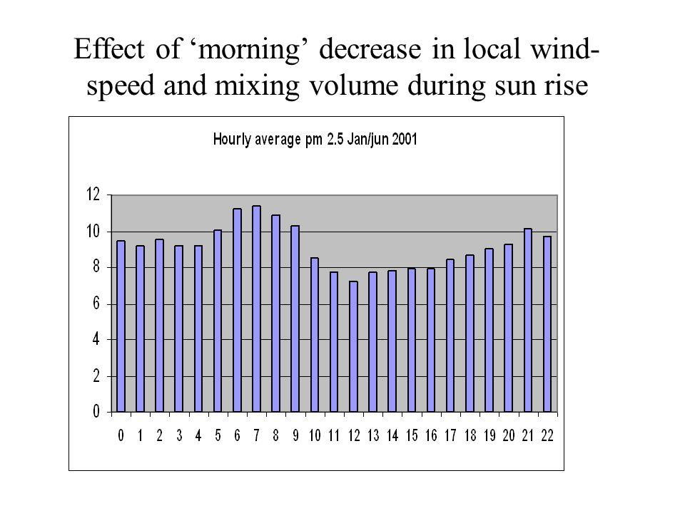 Effect of morning decrease in local wind- speed and mixing volume during sun rise