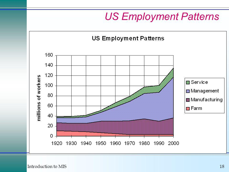 Introduction to MIS18 US Employment Patterns