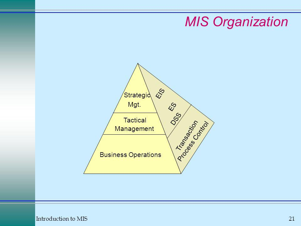 Introduction to MIS21 MIS Organization Business Operations Tactical Management Strategic Mgt.