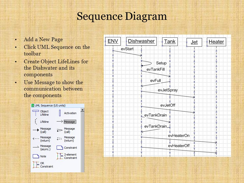 Sequence Diagram Add a New Page Click UML Sequence on the toolbar Create Object LifeLines for the Dishwater and its components Use Message to show the communication between the components