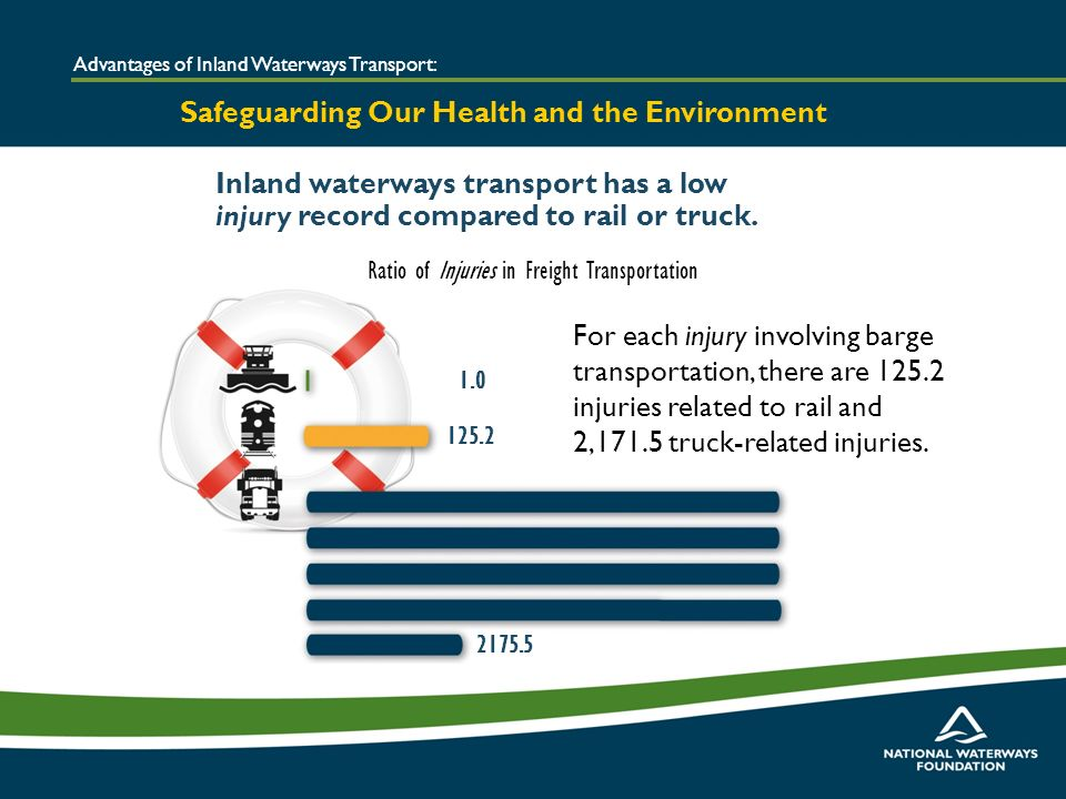 Inland waterways transport has a low injury record compared to rail or truck.