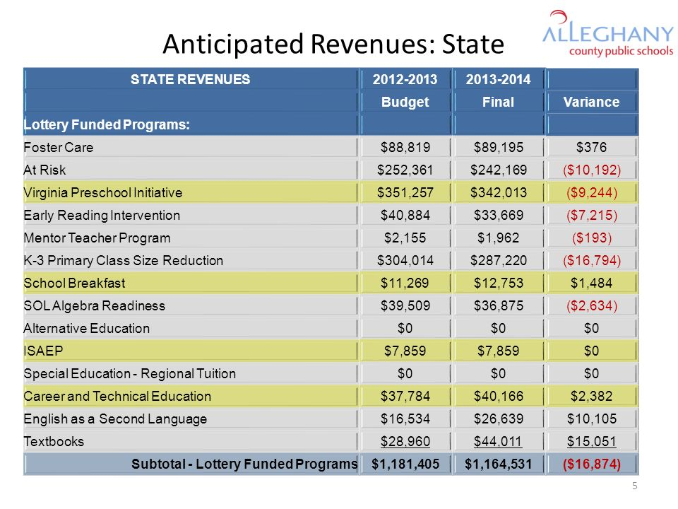 Anticipated Revenues: State STATE REVENUES2012-20132013-2014 BudgetFinalVariance Lottery Funded Programs: Foster Care$88,819$89,195$376 At Risk$252,361$242,169($10,192) Virginia Preschool Initiative$351,257$342,013($9,244) Early Reading Intervention$40,884$33,669($7,215) Mentor Teacher Program$2,155$1,962($193) K-3 Primary Class Size Reduction$304,014$287,220($16,794) School Breakfast$11,269$12,753$1,484 SOL Algebra Readiness$39,509$36,875($2,634) Alternative Education$0 ISAEP$7,859 $0 Special Education - Regional Tuition$0 Career and Technical Education$37,784$40,166$2,382 English as a Second Language$16,534$26,639$10,105 Textbooks$28,960$44,011$15,051 Subtotal - Lottery Funded Programs$1,181,405$1,164,531($16,874) 5