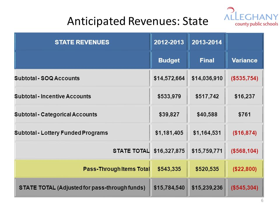 Anticipated Revenues: State STATE REVENUES2012-20132013-2014 BudgetFinalVariance Subtotal - SOQ Accounts$14,572,664$14,036,910($535,754) Subtotal - Incentive Accounts$533,979$517,742$16,237 Subtotal - Categorical Accounts$39,827$40,588$761 Subtotal - Lottery Funded Programs$1,181,405$1,164,531($16,874) STATE TOTAL$16,327,875$15,759,771($568,104) Pass-Through Items Total$543,335$520,535($22,800) STATE TOTAL (Adjusted for pass-through funds)$15,784,540$15,239,236($545,304) 6