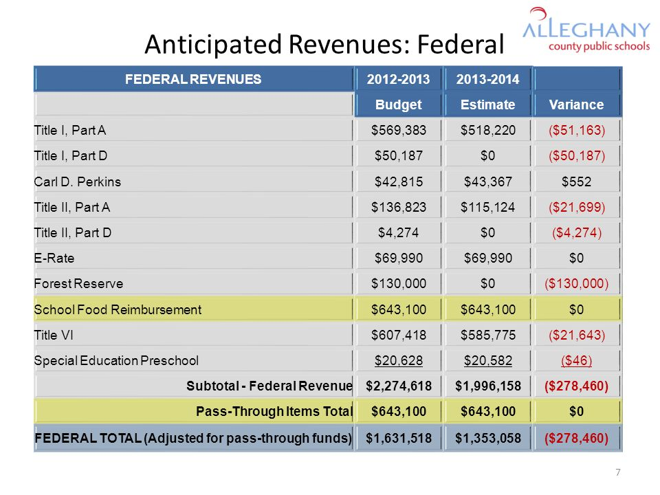 Anticipated Revenues: Federal FEDERAL REVENUES2012-20132013-2014 BudgetEstimateVariance Title I, Part A$569,383$518,220($51,163) Title I, Part D$50,187$0($50,187) Carl D.