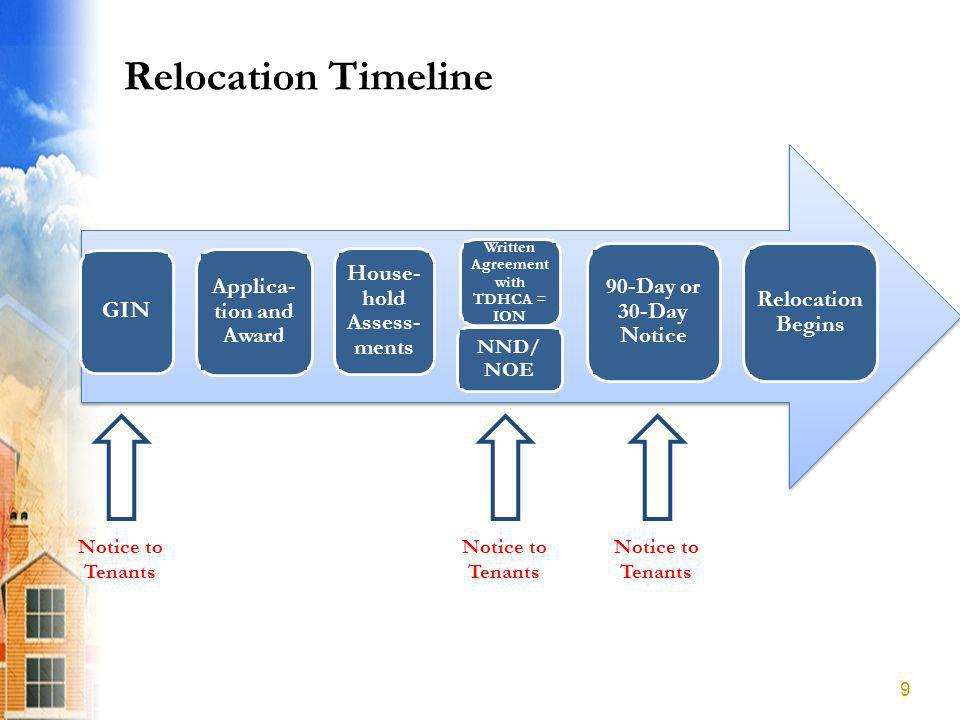 Relocation Timeline 9 Notice to Tenants GIN Applica- tion and Award House- hold Assess- ments Written Agreement with TDHCA = ION NND/ NOE 90-Day or 30-Day Notice Relocation Begins