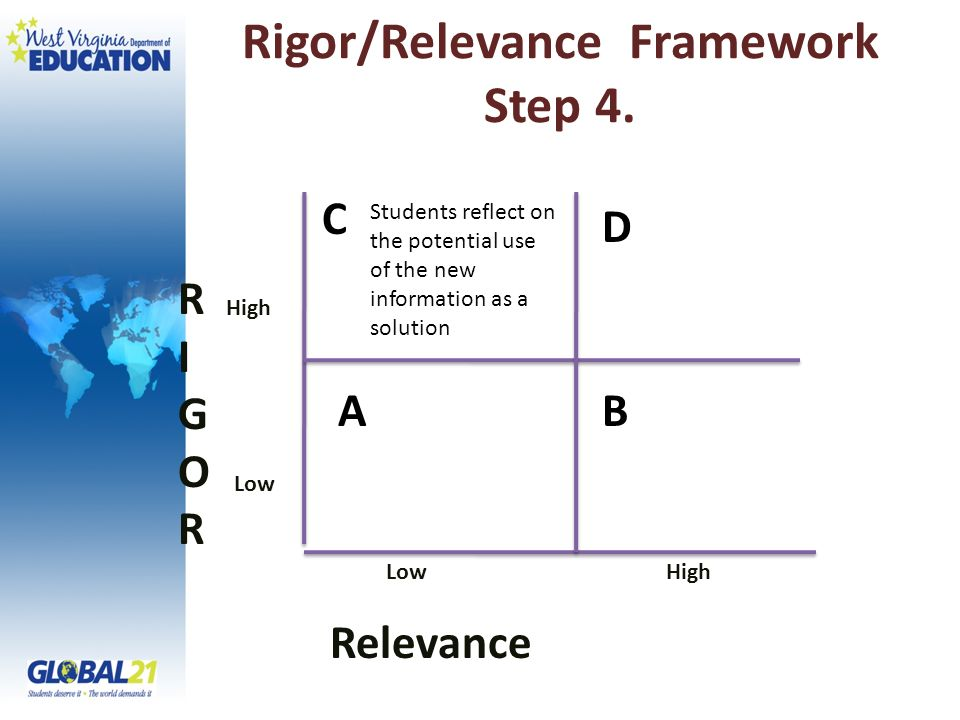 Rigor/Relevance Framework Step 4.