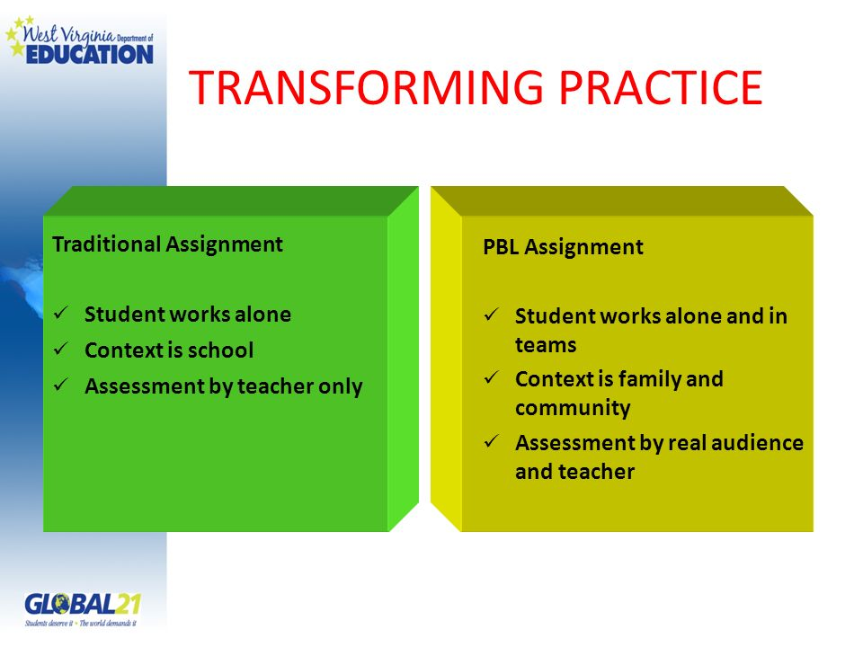 TRANSFORMING PRACTICE Traditional Assignment Student works alone Context is school Assessment by teacher only PBL Assignment Student works alone and in teams Context is family and community Assessment by real audience and teacher