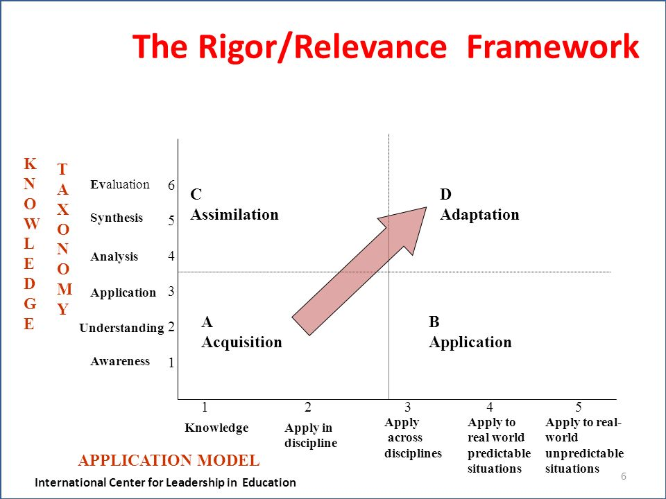 6 The Rigor/Relevance Framework A Acquisition B Application C Assimilation D Adaptation KNOWLEDGEKNOWLEDGE TAXONOMYTAXONOMY 654321654321 Evaluation Synthesis Analysis Application Understanding Awareness APPLICATION MODEL 1 2 3 4 5 KnowledgeApply in discipline Apply across disciplines Apply to real world predictable situations Apply to real- world unpredictable situations International Center for Leadership in Education