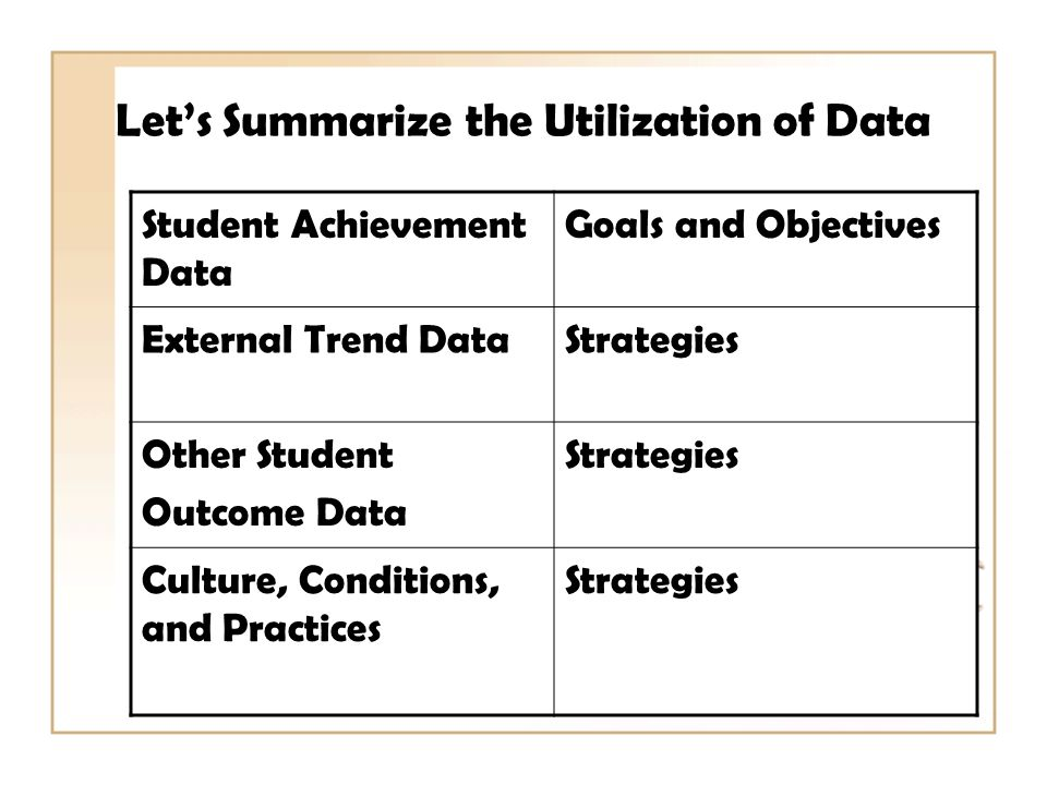 Lets Summarize the Utilization of Data Student Achievement Data Goals and Objectives External Trend DataStrategies Other Student Outcome Data Strategies Culture, Conditions, and Practices Strategies