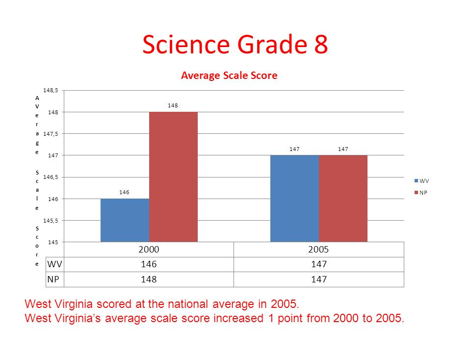 Science Grade 8 West Virginia scored at the national average in 2005.