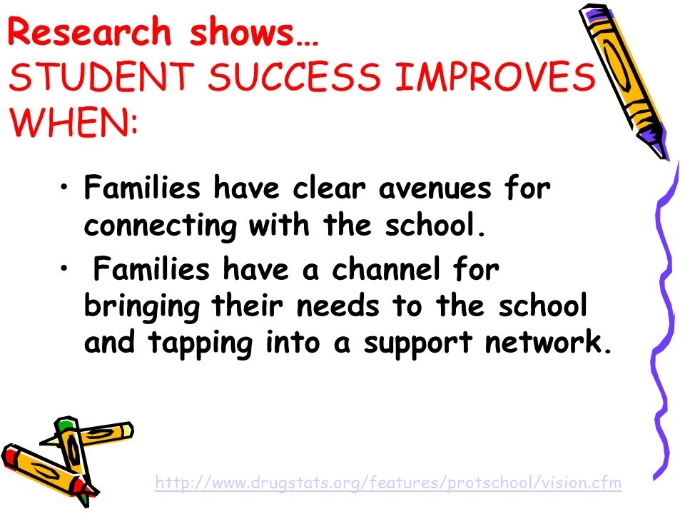 Research shows… STUDENT SUCCESS IMPROVES WHEN: Families have clear avenues for connecting with the school.