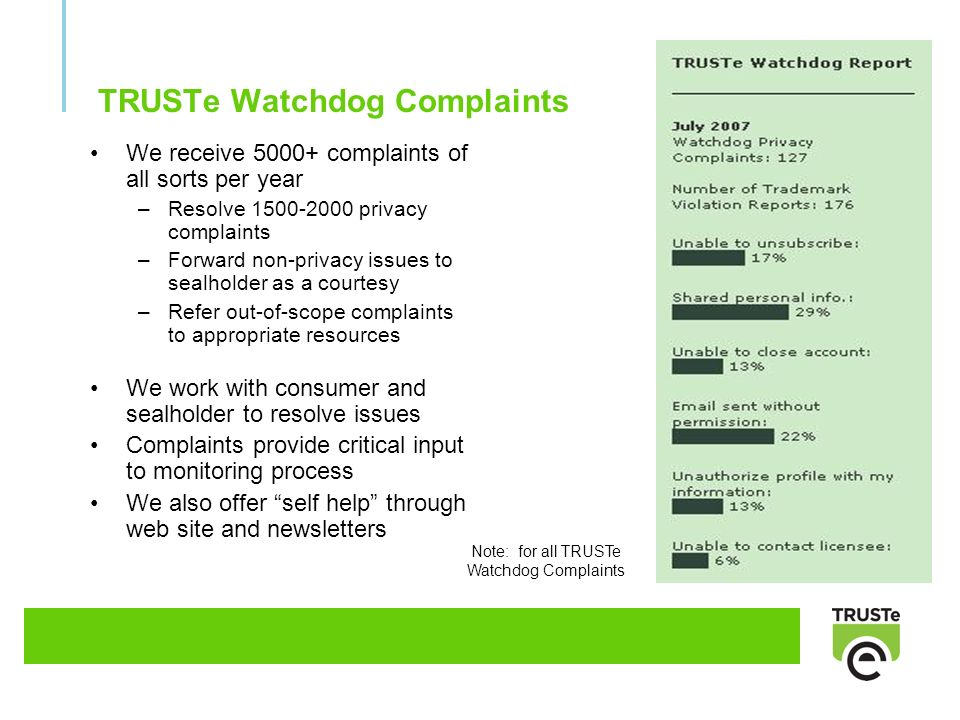 TRUSTe Watchdog Complaints We receive 5000+ complaints of all sorts per year –Resolve 1500-2000 privacy complaints –Forward non-privacy issues to sealholder as a courtesy –Refer out-of-scope complaints to appropriate resources We work with consumer and sealholder to resolve issues Complaints provide critical input to monitoring process We also offer self help through web site and newsletters Note: for all TRUSTe Watchdog Complaints