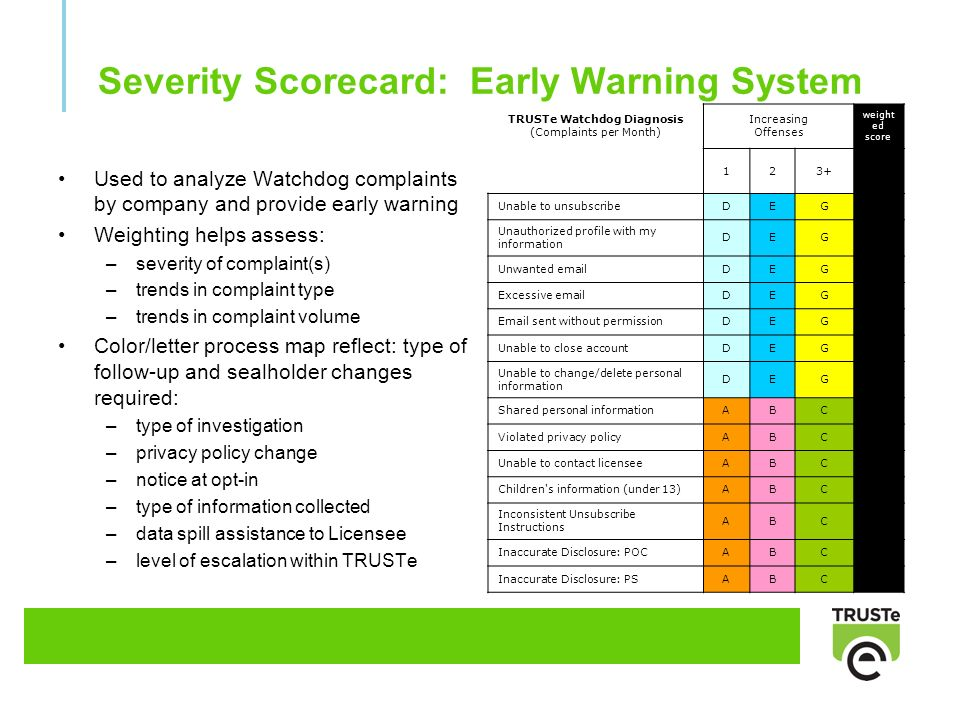 Severity Scorecard: Early Warning System Used to analyze Watchdog complaints by company and provide early warning Weighting helps assess: –severity of complaint(s) –trends in complaint type –trends in complaint volume Color/letter process map reflect: type of follow-up and sealholder changes required: –type of investigation –privacy policy change –notice at opt-in –type of information collected –data spill assistance to Licensee –level of escalation within TRUSTe TRUSTe Watchdog Diagnosis (Complaints per Month) Increasing Offenses weight ed score 123+ Unable to unsubscribeDEG Unauthorized profile with my information DEG Unwanted emailDEG Excessive emailDEG Email sent without permissionDEG Unable to close accountDEG Unable to change/delete personal information DEG Shared personal informationABC Violated privacy policyABC Unable to contact licenseeABC Children s information (under 13)ABC Inconsistent Unsubscribe Instructions ABC Inaccurate Disclosure: POCABC Inaccurate Disclosure: PSABC