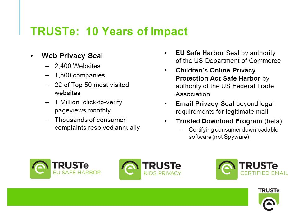 TRUSTe: 10 Years of Impact Web Privacy Seal –2,400 Websites –1,500 companies –22 of Top 50 most visited websites –1 Million click-to-verify pageviews monthly –Thousands of consumer complaints resolved annually EU Safe Harbor Seal by authority of the US Department of Commerce Childrens Online Privacy Protection Act Safe Harbor by authority of the US Federal Trade Association Email Privacy Seal beyond legal requirements for legitimate mail Trusted Download Program (beta) –Certifying consumer downloadable software (not Spyware)