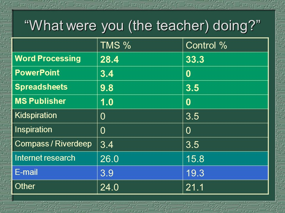 What were you (the teacher) doing.
