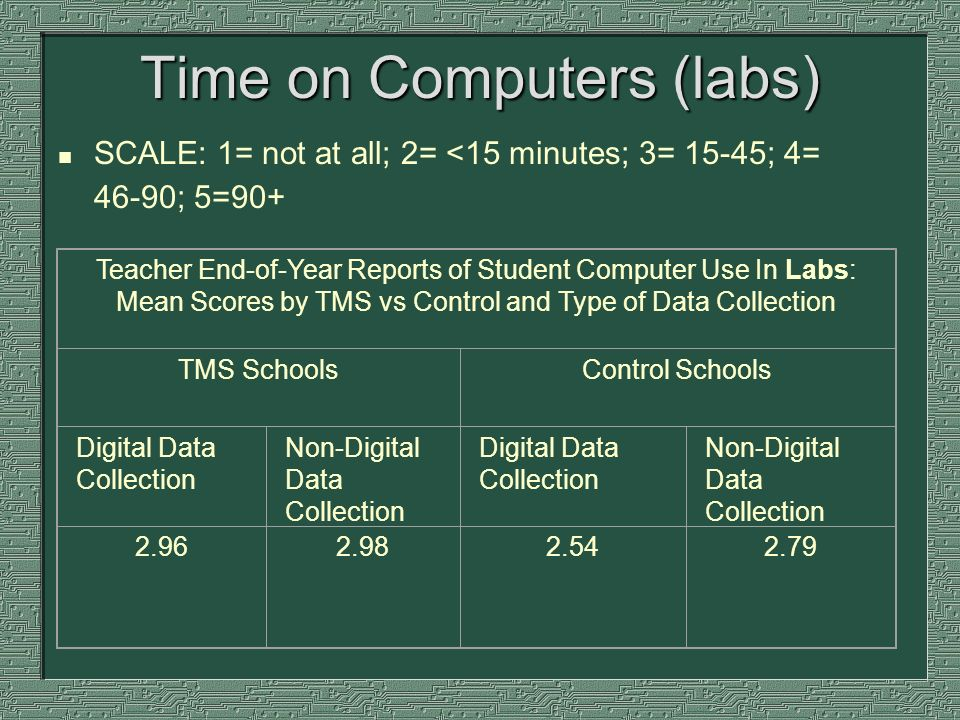 Time on Computers (labs) n SCALE: 1= not at all; 2= <15 minutes; 3= 15-45; 4= 46-90; 5=90+ Teacher End-of-Year Reports of Student Computer Use In Labs: Mean Scores by TMS vs Control and Type of Data Collection TMS SchoolsControl Schools Digital Data Collection Non-Digital Data Collection Digital Data Collection Non-Digital Data Collection 2.96 2.982.542.79