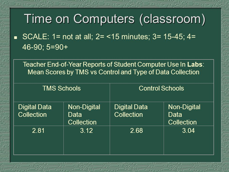Time on Computers (classroom) n SCALE: 1= not at all; 2= <15 minutes; 3= 15-45; 4= 46-90; 5=90+ Teacher End-of-Year Reports of Student Computer Use In Labs: Mean Scores by TMS vs Control and Type of Data Collection TMS SchoolsControl Schools Digital Data Collection Non-Digital Data Collection Digital Data Collection Non-Digital Data Collection 2.81 3.122.683.04