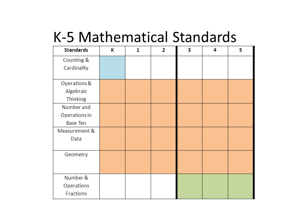 K-5 Mathematical Standards StandardsK12345 Counting & Cardinality Operations & Algebraic Thinking Number and Operations in Base Ten Measurement & Data Geometry Number & Operations Fractions