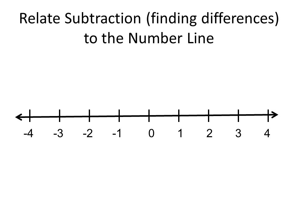 Relate Subtraction (finding differences) to the Number Line -4 -3 -2 -1 0 1 2 3 4