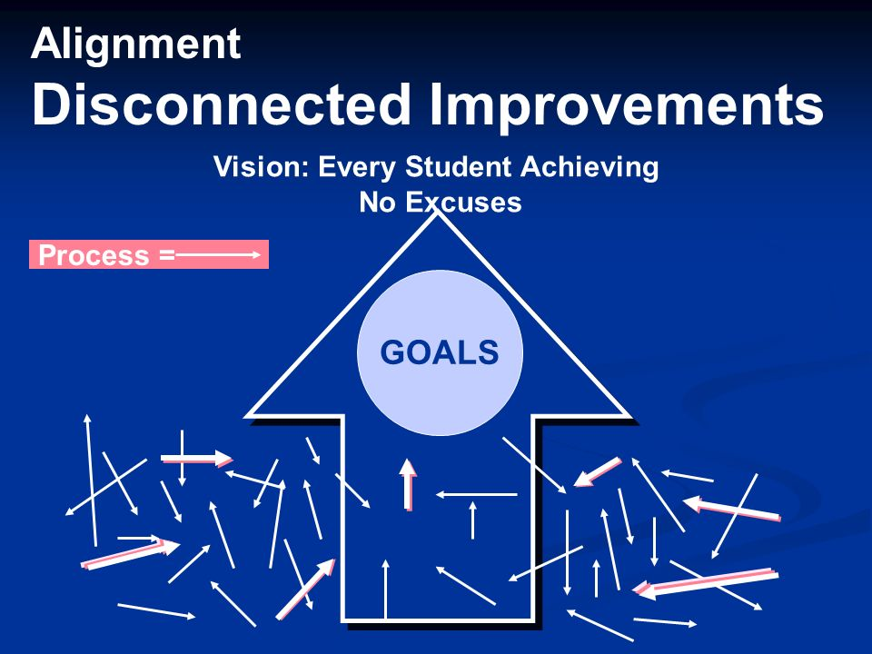 Alignment Disconnected Improvements Vision: Every Student Achieving No Excuses GOALS Process =