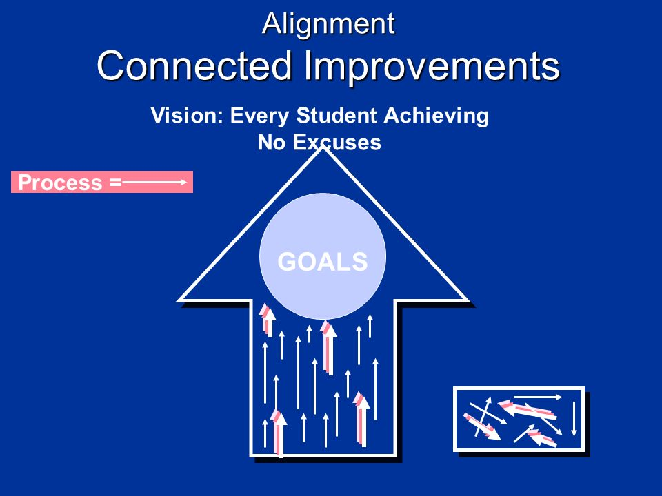 Alignment Connected Improvements Vision: Every Student Achieving No Excuses GOALS Process =