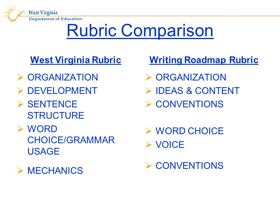 Rubric Comparison West Virginia Rubric ORGANIZATION DEVELOPMENT SENTENCE STRUCTURE WORD CHOICE/GRAMMAR USAGE MECHANICS Writing Roadmap Rubric ORGANIZATION IDEAS & CONTENT CONVENTIONS WORD CHOICE VOICE CONVENTIONS