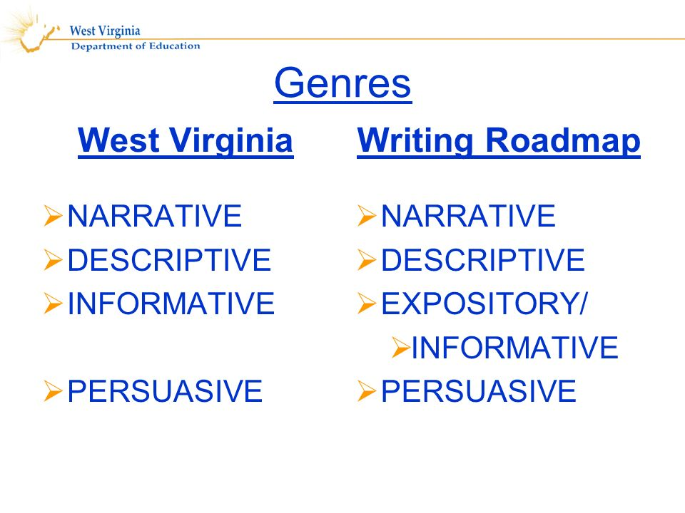 Genres West Virginia NARRATIVE DESCRIPTIVE INFORMATIVE PERSUASIVE Writing Roadmap NARRATIVE DESCRIPTIVE EXPOSITORY/ INFORMATIVE PERSUASIVE