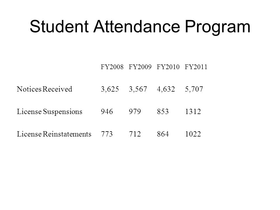 Student Attendance Program FY2008FY2009FY2010FY2011 Notices Received3,6253,5674,6325,707 License Suspensions9469798531312 License Reinstatements7737128641022