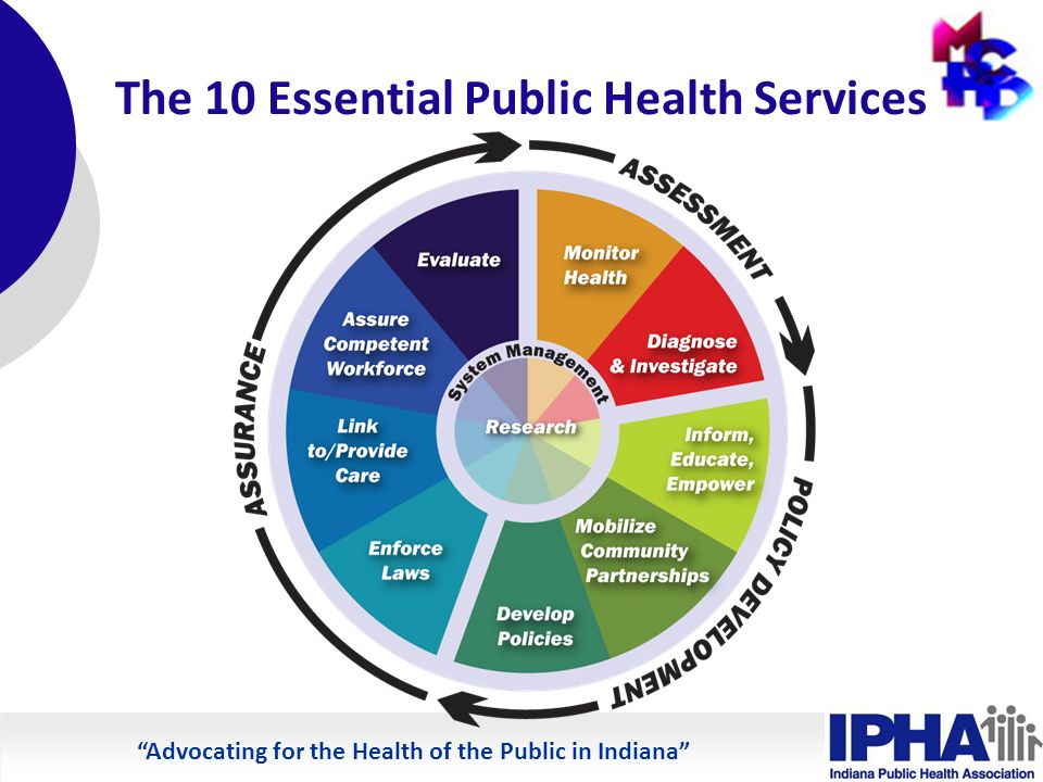 Advocating for the Health of the Public in Indiana The 10 Essential Public Health Services