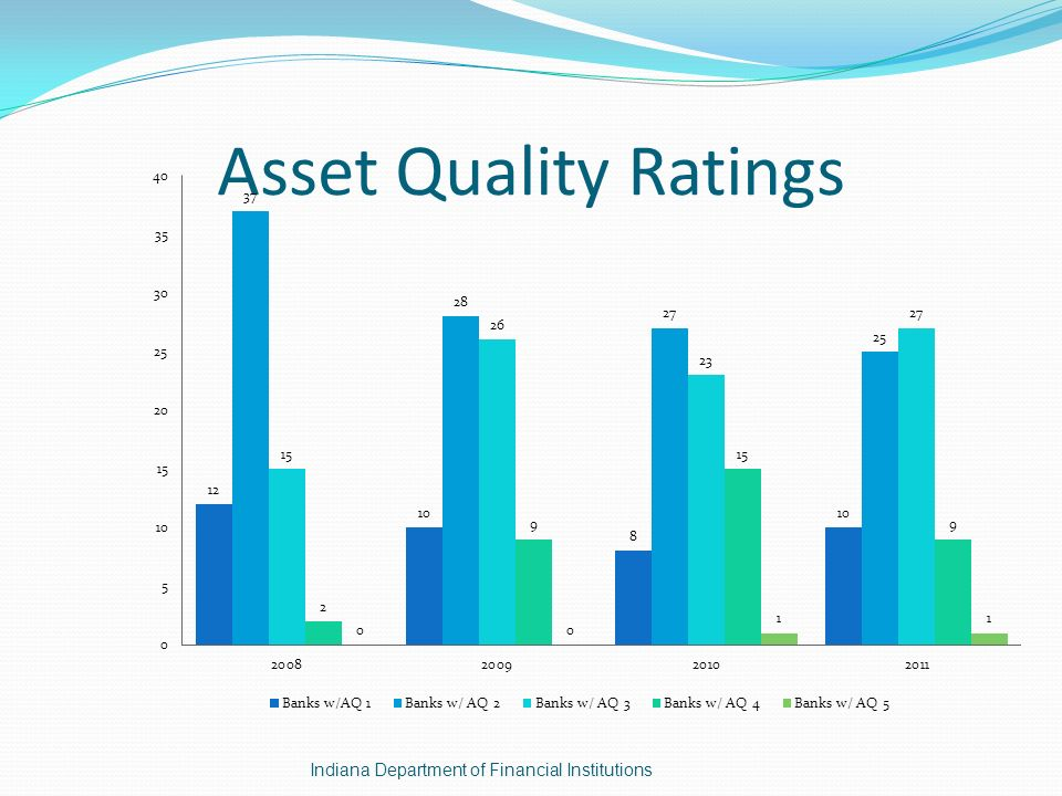 Asset Quality Ratings Indiana Department of Financial Institutions