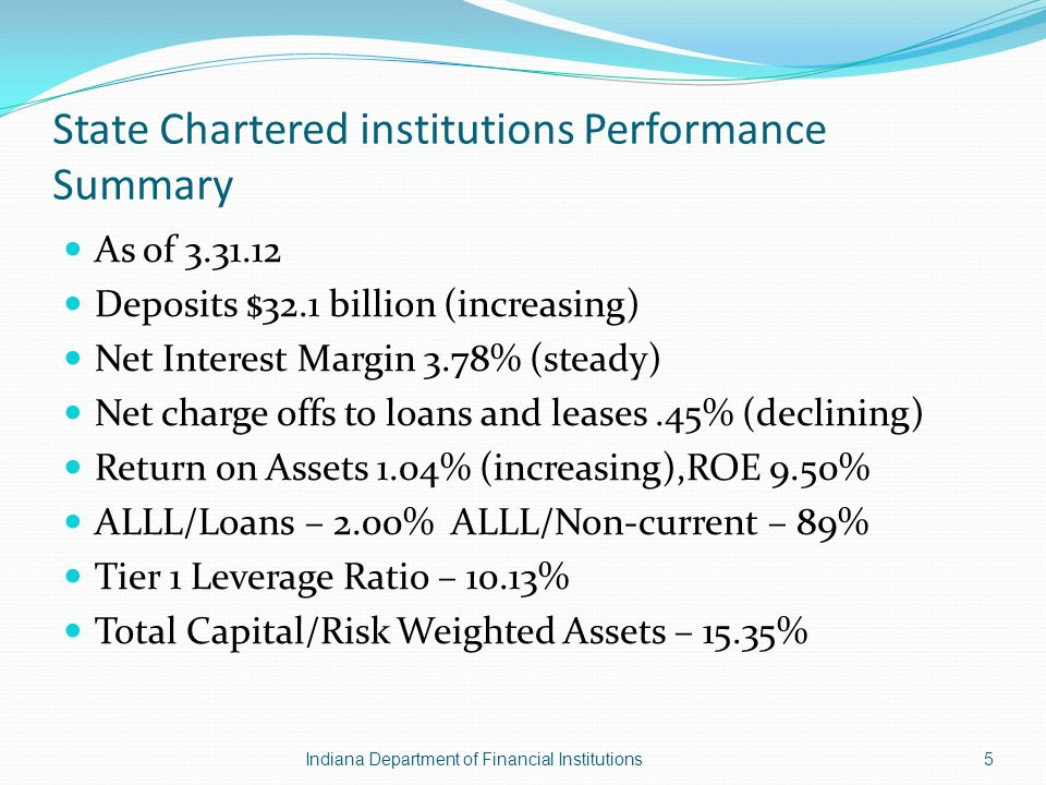 State Chartered institutions Performance Summary As of 3.31.12 Deposits $32.1 billion (increasing) Net Interest Margin 3.78% (steady) Net charge offs to loans and leases.45% (declining) Return on Assets 1.04% (increasing),ROE 9.50% ALLL/Loans – 2.00% ALLL/Non-current – 89% Tier 1 Leverage Ratio – 10.13% Total Capital/Risk Weighted Assets – 15.35% Indiana Department of Financial Institutions5