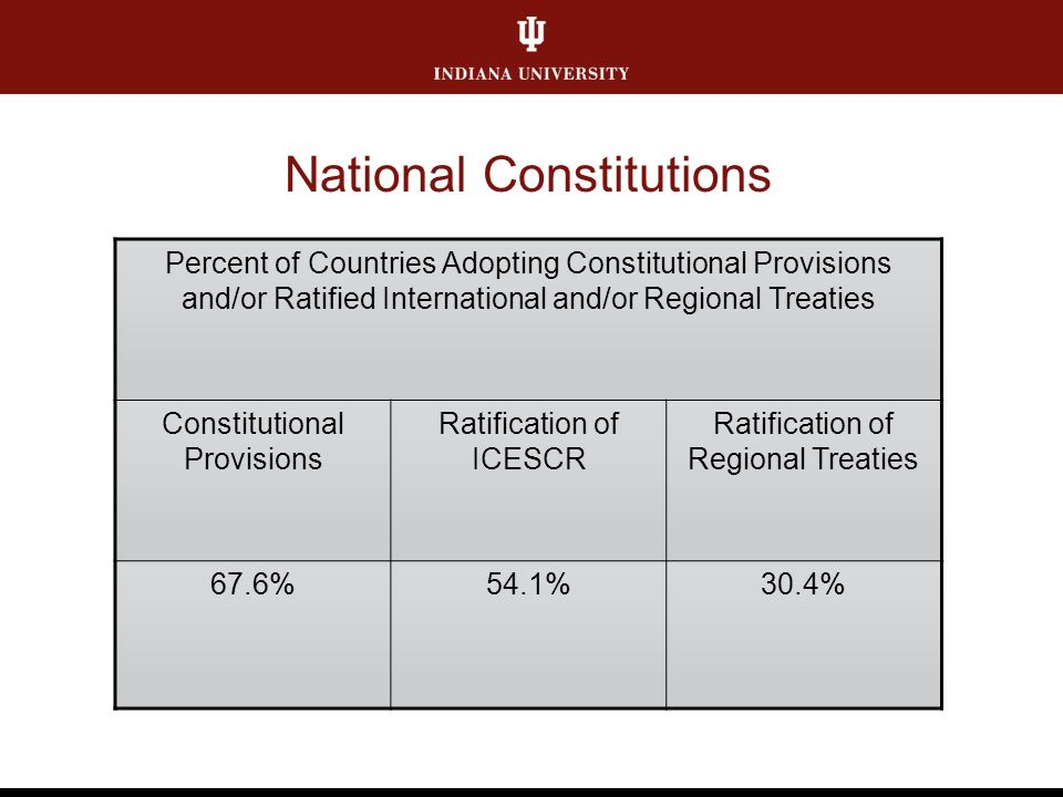 National Constitutions Percent of Countries Adopting Constitutional Provisions and/or Ratified International and/or Regional Treaties Constitutional Provisions Ratification of ICESCR Ratification of Regional Treaties 67.6%54.1%30.4%