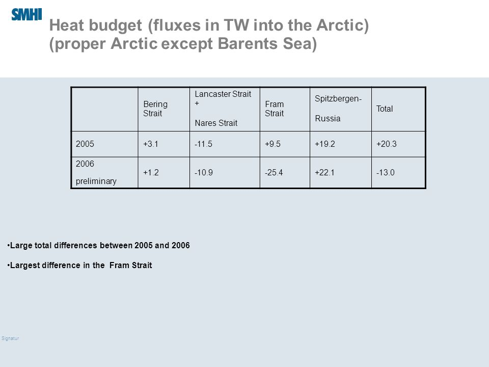 09/03/10 Signatur Heat budget (fluxes in TW into the Arctic) (proper Arctic except Barents Sea) Large total differences between 2005 and 2006 Largest difference in the Fram Strait Bering Strait Lancaster Strait + Nares Strait Fram Strait Spitzbergen- Russia Total 2005+3.1-11.5+9.5+19.2+20.3 2006 preliminary +1.2-10.9-25.4+22.1-13.0