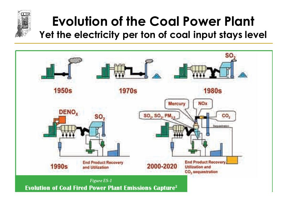 Evolution of the Coal Power Plant Yet the electricity per ton of coal input stays level