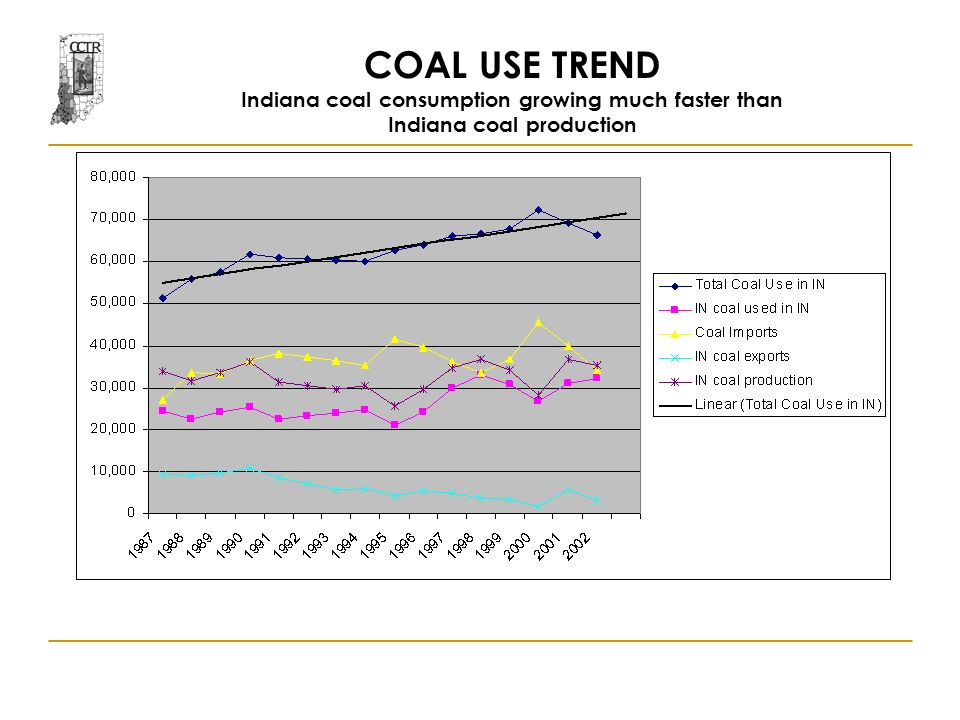 COAL USE TREND Indiana coal consumption growing much faster than Indiana coal production