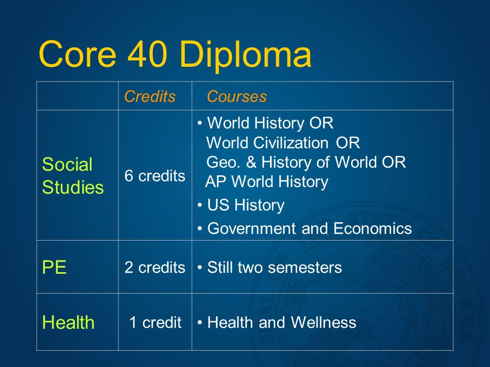 Core 40 Diploma Credits Courses Social Studies 6 credits World History OR World Civilization OR Geo.