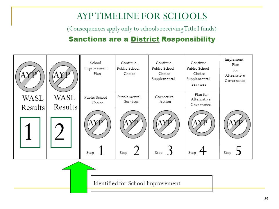School Improvement Plan Continue: Public School Choice Continue: Public School Choice Supplemental Continue: Public School Choice Supplemental Services Public School Choice Supplemental Services Corrective Action Plan for Alternative Governance AYP Step 1 2 3 4 Implement Plan For Alternative Governance Step 5 12 AYP AYP TIMELINE FOR SCHOOLS (Consequences apply only to schools receiving Title I funds) Sanctions are a District Responsibility Identified for School Improvement WASL Results WASL Results 39